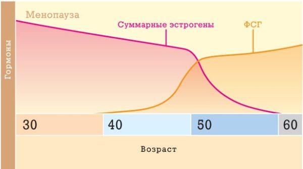 Фолликулостимулирующий гормон при климаксе 26